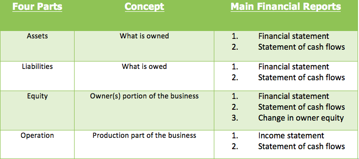 4 parts of business.png